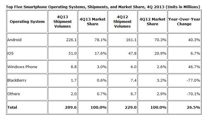 Platform share of phones sold